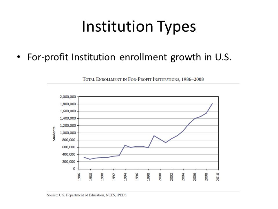 Institution Types For-profit Institution enrollment growth in U.S.