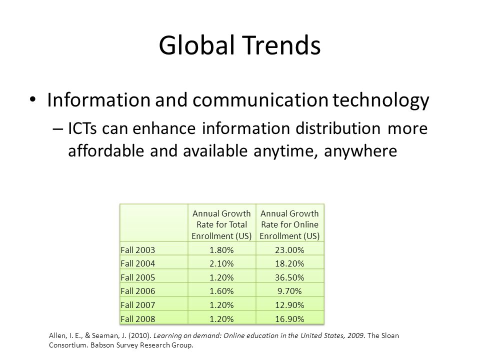Global Trends Information and communication technology – ICTs can enhance information distribution more affordable and available anytime, anywhere Allen, I.