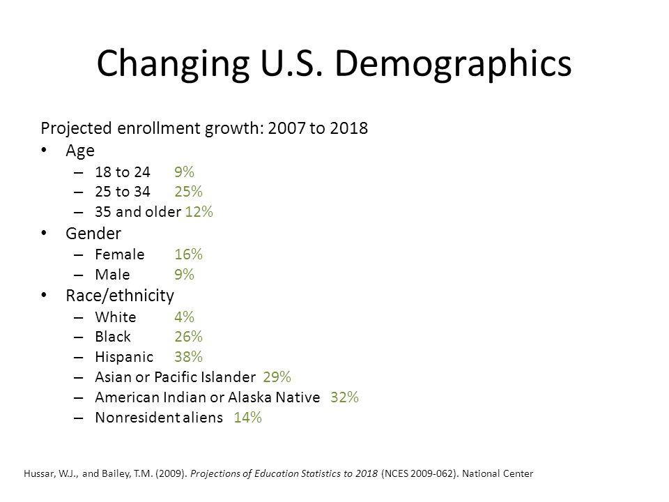 Changing U.S.