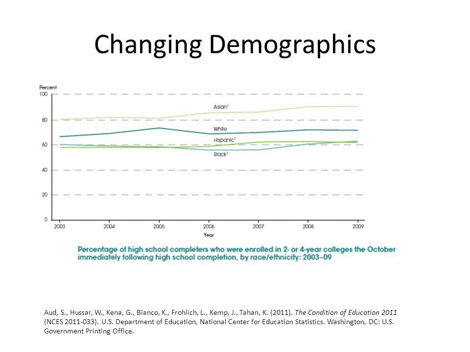 Changing Demographics Aud, S., Hussar, W., Kena, G., Bianco, K., Frohlich, L., Kemp, J., Tahan, K.