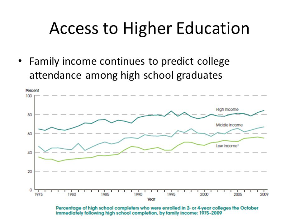 Access to Higher Education Family income continues to predict college attendance among high school graduates