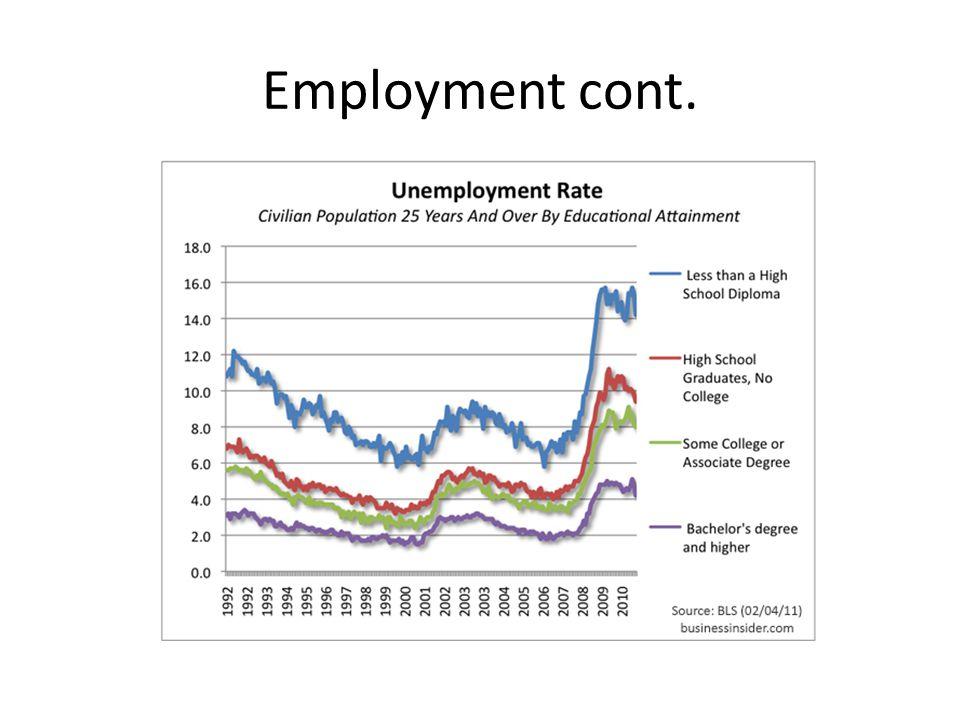 Employment cont.