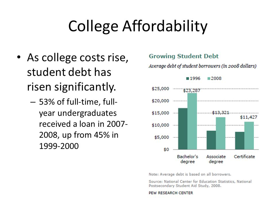 College Affordability As college costs rise, student debt has risen significantly.