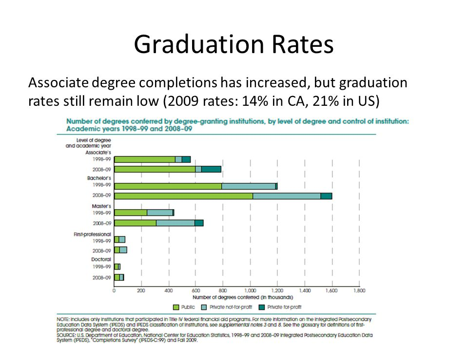 Graduation Rates Associate degree completions has increased, but graduation rates still remain low (2009 rates: 14% in CA, 21% in US)