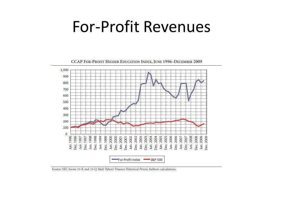 For-Profit Revenues
