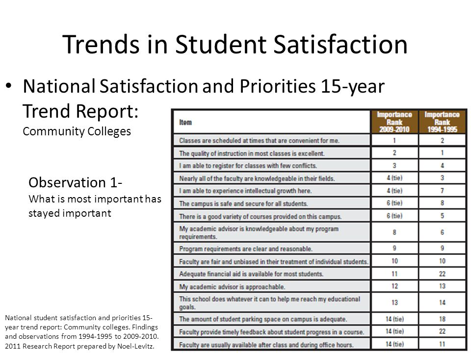 Trends in Student Satisfaction National Satisfaction and Priorities 15-year Trend Report: Community Colleges Observation 1- What is most important has stayed important National student satisfaction and priorities 15- year trend report: Community colleges.