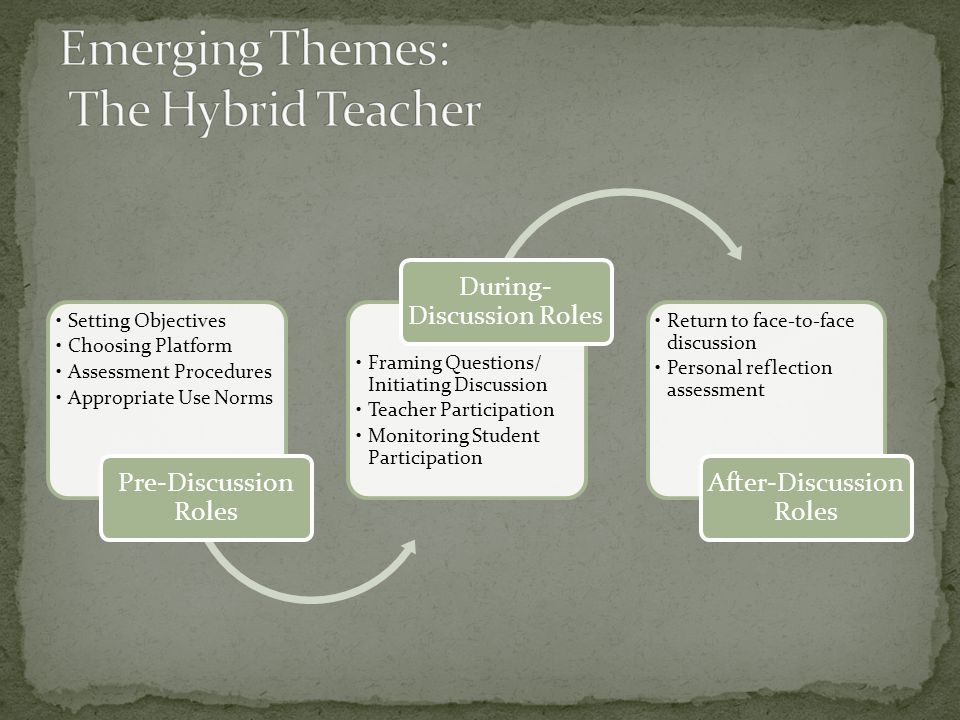 Setting Objectives Choosing Platform Assessment Procedures Appropriate Use Norms Pre-Discussion Roles Framing Questions/ Initiating Discussion Teacher Participation Monitoring Student Participation During- Discussion Roles Return to face-to-face discussion Personal reflection assessment After-Discussion Roles