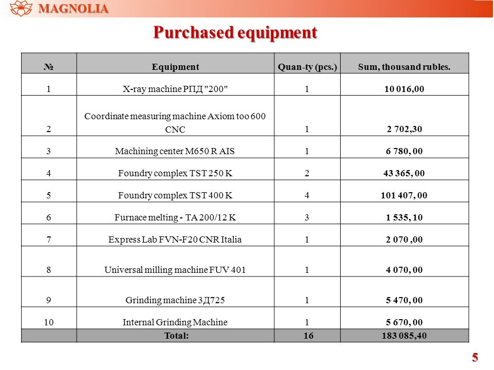 Purchased equipment 5 MAGNOLIA №EquipmentQuan-ty (pcs.)Sum, thousand rubles. 1X-ray machine РПД