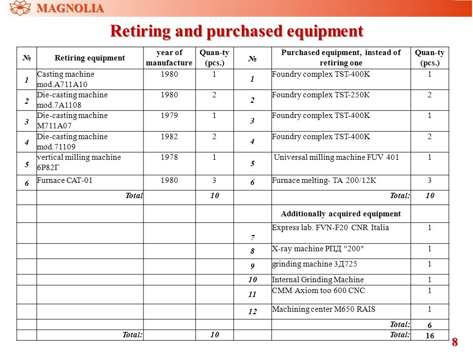 Retiring and purchased equipment 8 MAGNOLIA №Retiring equipment year of manufacture Quan-ty (pcs.) № Purchased equipment, instead of retiring one Quan-ty (pcs.) 1 Casting machine mod.А711А10 19801 1 Foundry complex TST-400K1 2 Die-casting machine mod.7А1108 19802 2 Foundry complex TST-250К2 3 Die-casting machine М711А07 19791 3 Foundry complex TST-400K1 4 Die-casting machine mod.71109 19822 4 Foundry complex TST-400K2 5 vertical milling machine 6Р82Г 19781 5 Universal milling machine FUV 4011 6 Furnace САТ-0119803 6 Furnace melting- ТА 200/12К3 Total10Total:10 Additionally acquired equipment 7 Express lab.