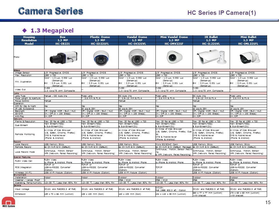 HC Series IP Camera(1) HousingBoxPlastic DomeVandal DomeMini Vandal DomeIR BulletMini Bullet Resolution1.3 MP ModelHC-IB221HC-ID221FLHC-IV221VLHC-IMV2
