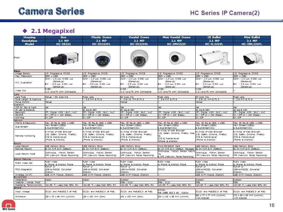 HC Series IP Camera(2) HousingBoxPlastic DomeVandal DomeMini Vandal DomeIR BulletMini Bullet Resolution2.1 MP ModelHC-IB221HC-ID221FLHC-IV221VLHC-IMV2