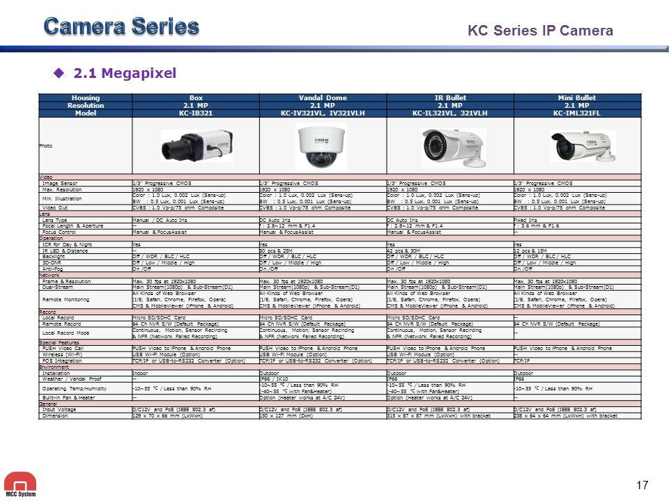 KC Series IP Camera  2.1 Megapixel HousingBoxVandal DomeIR BulletMini Bullet Resolution2.1 MP ModelKC-IB321KC-IV321VL, IV321VLHKC-IL321VL, 321VLHKC-I