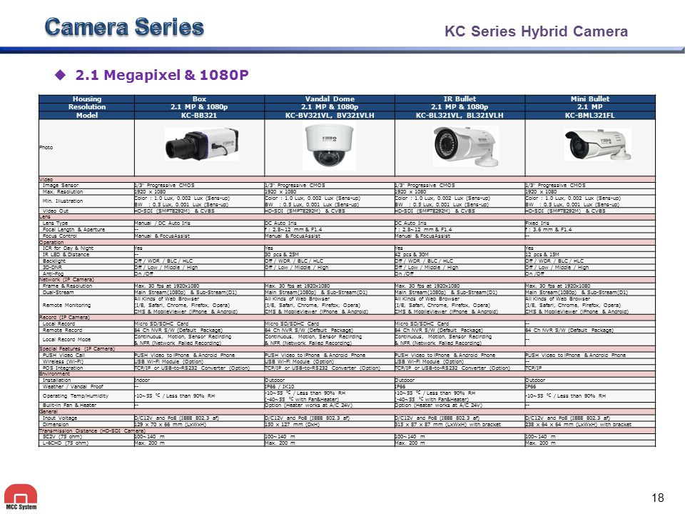 KC Series Hybrid Camera  2.1 Megapixel & 1080P HousingBoxVandal DomeIR BulletMini Bullet Resolution2.1 MP & 1080p 2.1 MP ModelKC-BB321KC-BV321VL, BV3