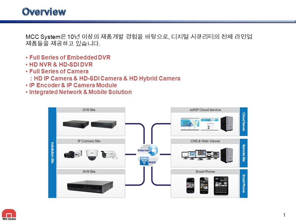 1 MCC System 은 10 년 이상의 제품개발 경험을 바탕으로, 디지털 시큐리티의 전체 라인업 제품들을 제공하고 있습니다. Full Series of Embedded DVR HD NVR & HD-SDI DVR Full Series of Camera : HD IP