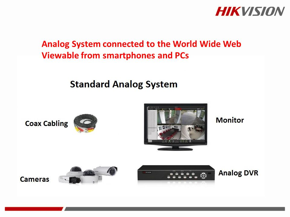 Analog System connected to the World Wide Web Viewable from smartphones and PCs