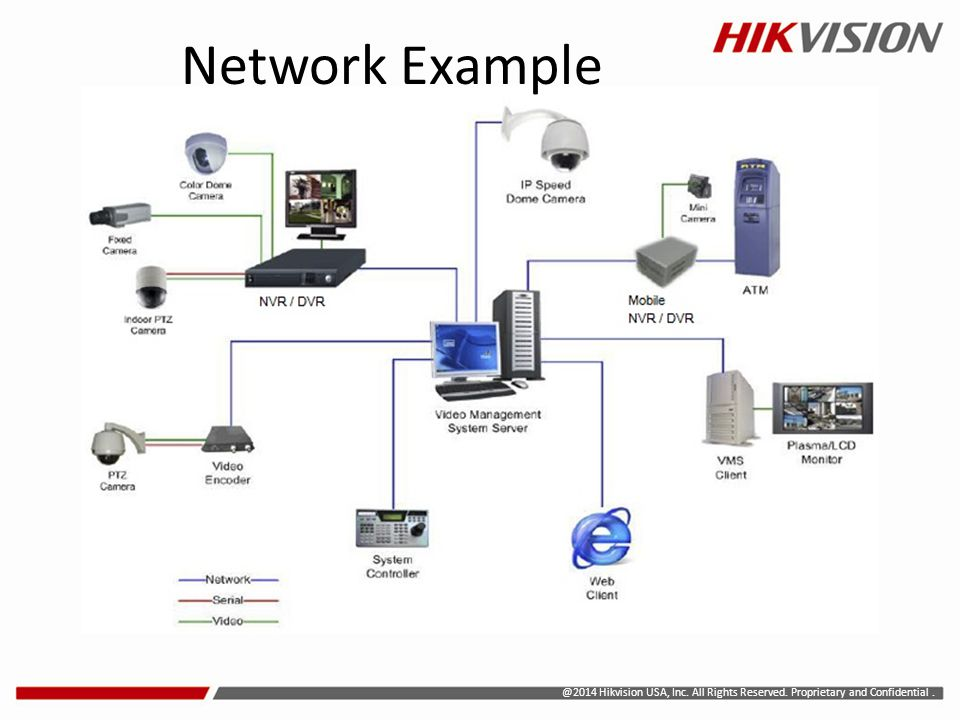 @2014 Hikvision USA, Inc. All Rights Reserved. Proprietary and Confidential. Network Example