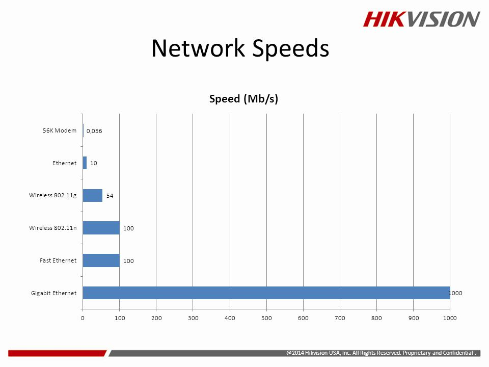 @2014 Hikvision USA, Inc. All Rights Reserved. Proprietary and Confidential. Network Speeds