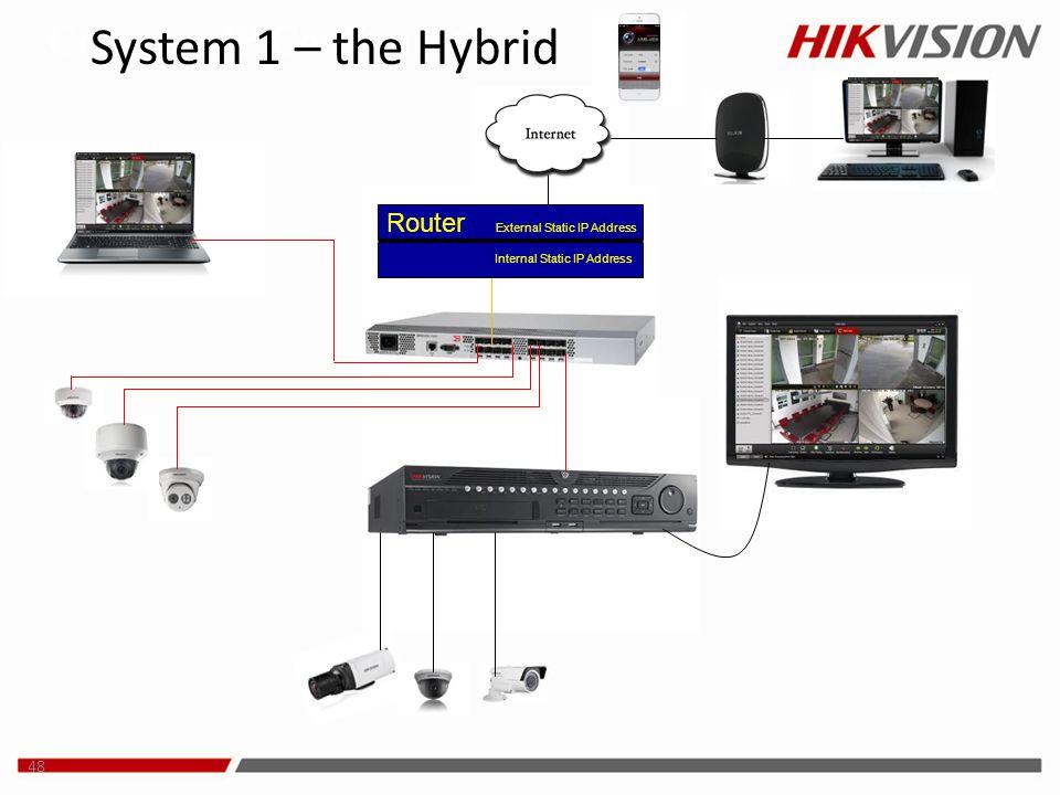48 Common IP Configuration Internal Static IP Address Router External Static IP Address System 1 – the Hybrid