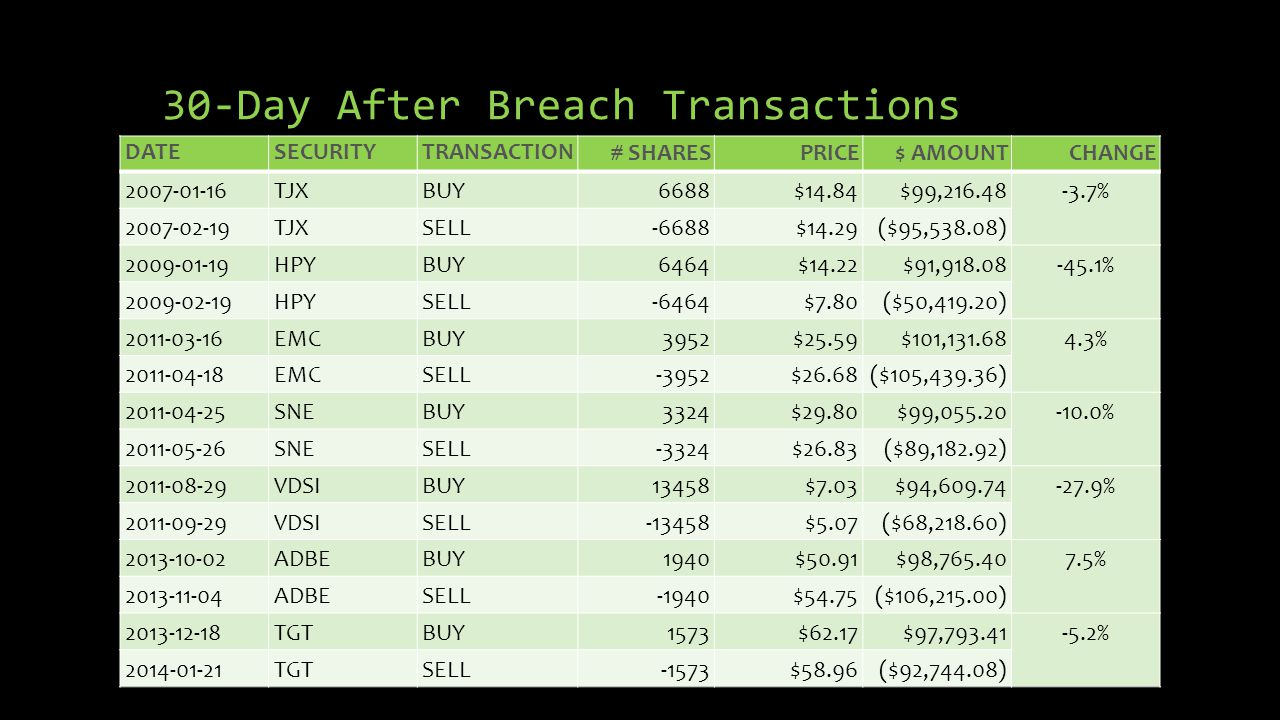 30-Day After Breach Transactions DATESECURITYTRANSACTION# SHARESPRICE$ AMOUNTCHANGE 2007-01-16TJXBUY6688$14.84$99,216.48-3.7% 2007-02-19TJXSELL-6688$1
