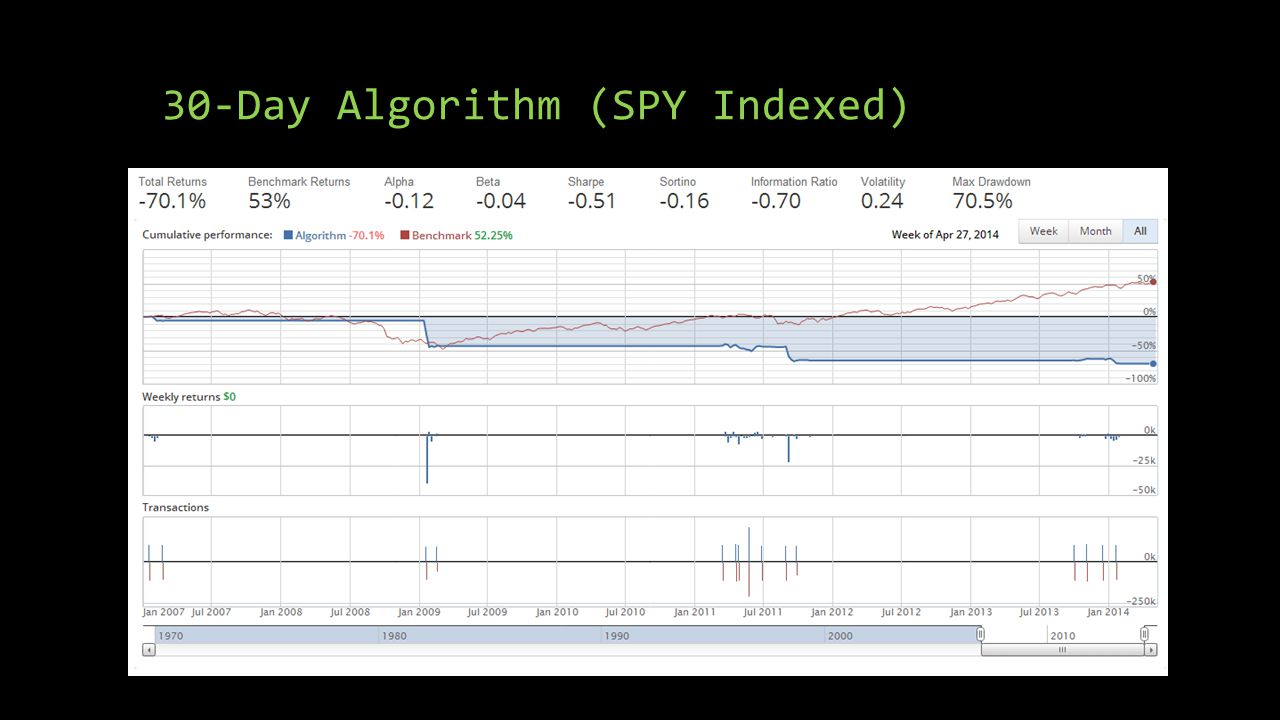 30-Day Algorithm (SPY Indexed)