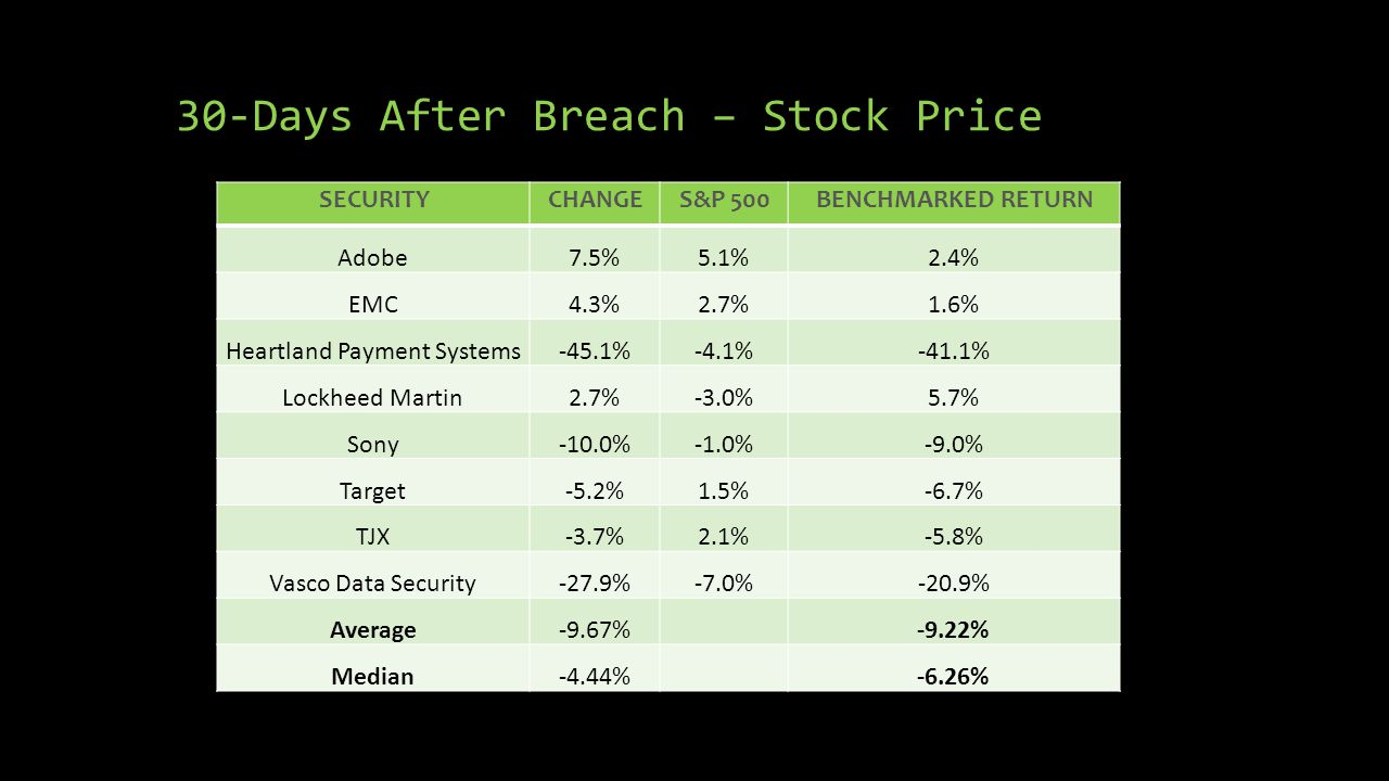 30-Days After Breach – Stock Price SECURITYCHANGES&P 500BENCHMARKED RETURN Adobe7.5%5.1%2.4% EMC4.3%2.7%1.6% Heartland Payment Systems-45.1%-4.1%-41.1