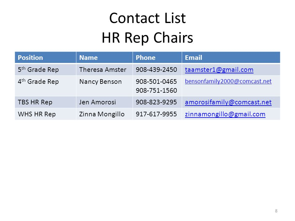 Contact List HR Rep Chairs PositionNamePhoneEmail 5 th Grade RepTheresa Amster908-439-2450taamster1@gmail.com 4 th Grade RepNancy Benson908-501-0465 908-751-1560 bensonfamily2000@comcast.net TBS HR RepJen Amorosi908-823-9295amorosifamily@comcast.net WHS HR RepZinna Mongillo917-617-9955zinnamongillo@gmail.com 8