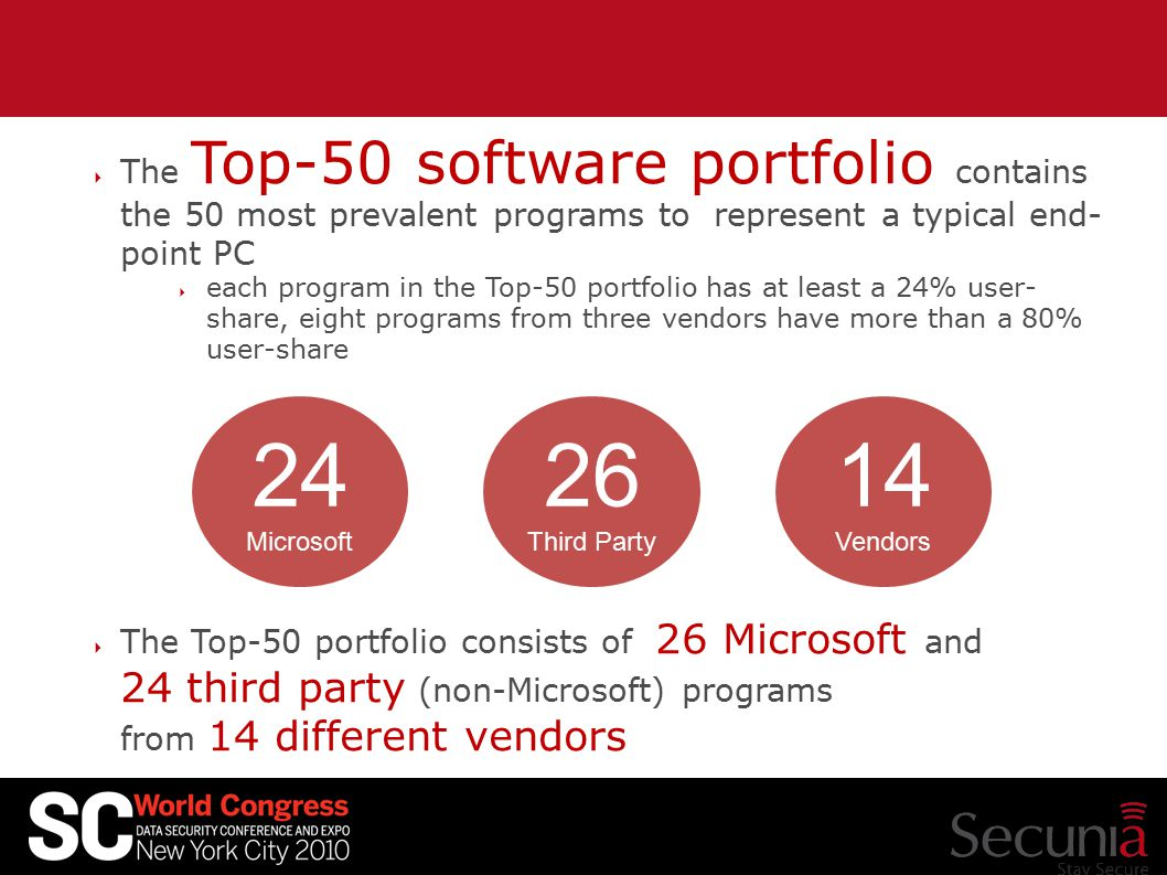  The Top-50 software portfolio contains the 50 most prevalent programs to represent a typical end- point PC  each program in the Top-50 portfolio has at least a 24% user- share, eight programs from three vendors have more than a 80% user-share  The Top-50 portfolio consists of 26 Microsoft and 24 third party (non-Microsoft) programs from 14 different vendors 24 Microsoft 26 Third Party 14 Vendors