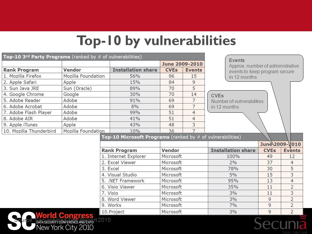Top-10 by vulnerabilities CVEs Number of vulnerabilities in 12 months Events Approx.