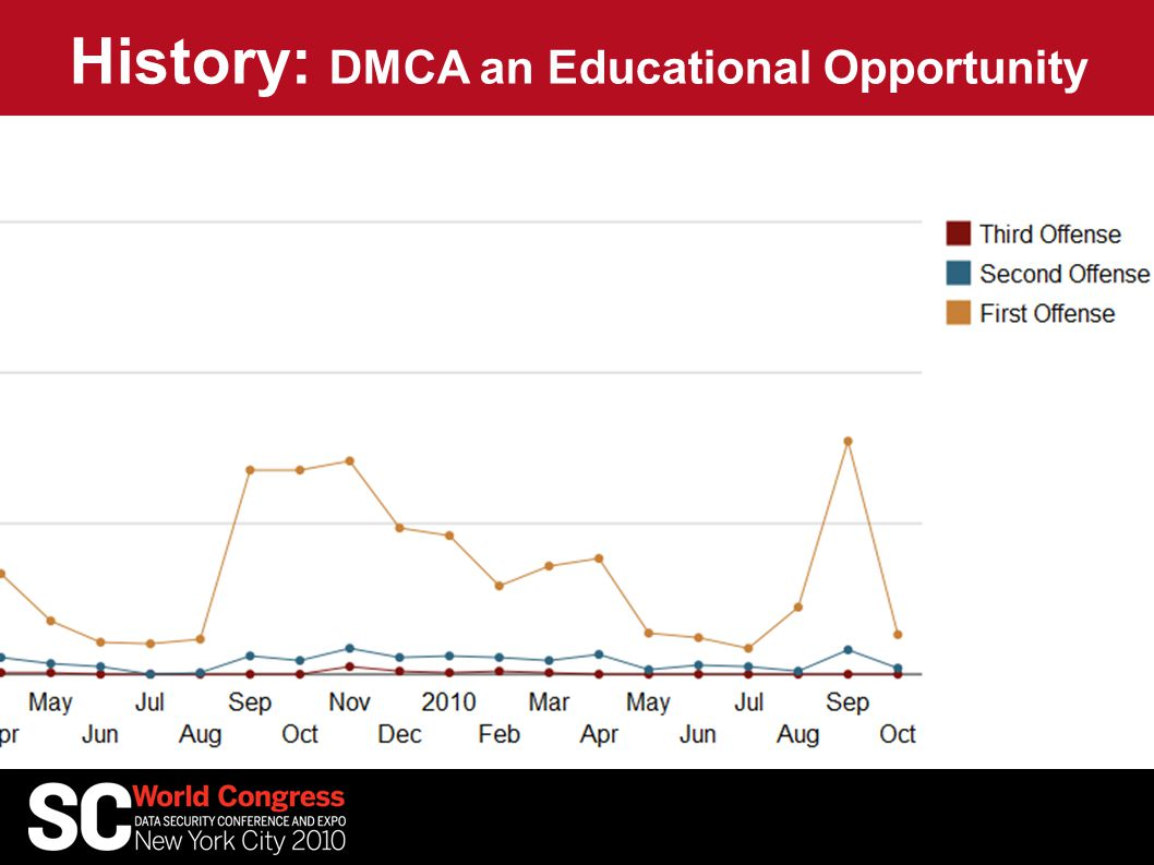 History: DMCA an Educational Opportunity