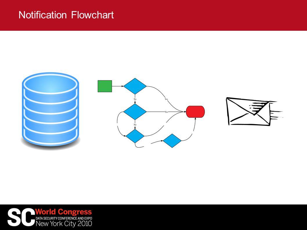Notification Flowchart