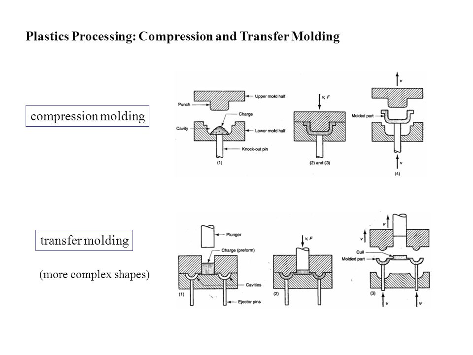 Plastics Processing: Compression and Transfer Molding used mostly for thermosetting polymers mold is heated and closed using pressure plastic flows to