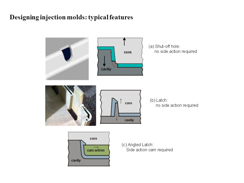 Designing injection molds: typical features [source: www.idsa-mp.org]