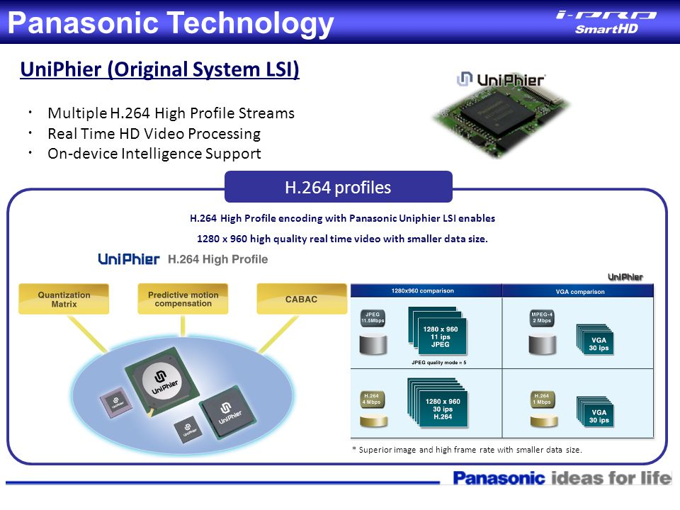 Panasonic Technology UniPhier (Original System LSI) ・ Multiple H.264 High Profile Streams ・ Real Time HD Video Processing ・ On-device Intelligence Sup