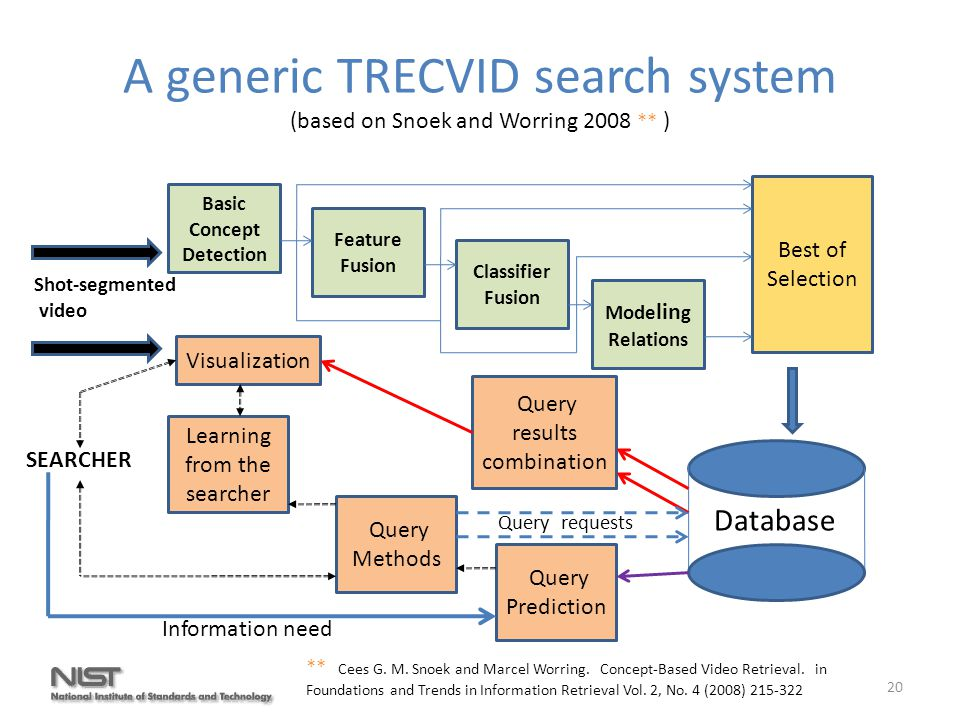 A generic TRECVID search system (based on Snoek and Worring 2008 ** ) ** Cees G.