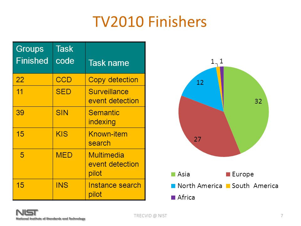 TRECVID @ NIST7 TV2010 Finishers Groups Finished Task code Task name 22CCDCopy detection 11SEDSurveillance event detection 39SINSemantic indexing 15KISKnown-item search 5MEDMultimedia event detection pilot 15INSInstance search pilot