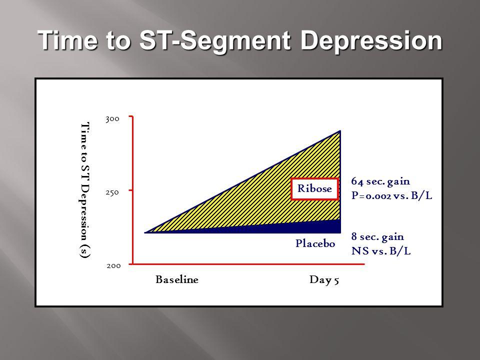 Time to ST-Segment Depression 300 Time to ST Depression (s) 200 250 Baseline Day 5 8 sec. gain NS vs. B/L 64 sec. gain P=0.002 vs. B/L Ribose Placebo