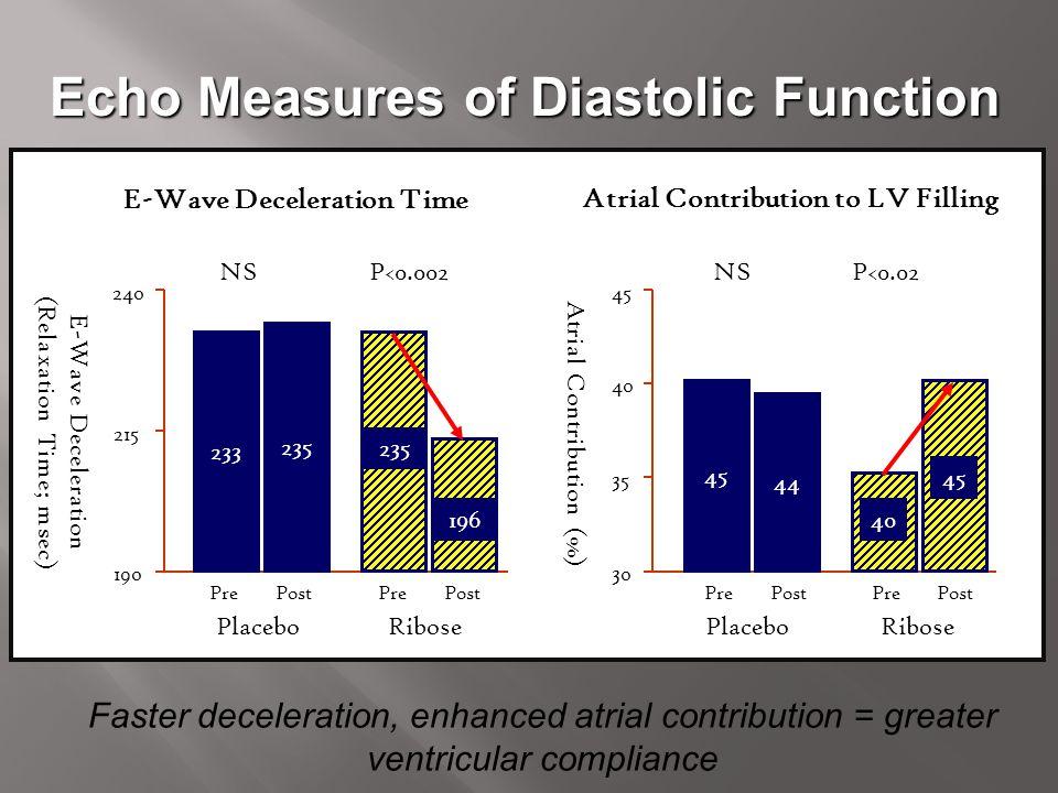 Echo Measures of Diastolic Function E-Wave Deceleration Time E-Wave Deceleration (Relaxation Time; msec) 240 190 215 RibosePlacebo NSP<0.002 Atrial Co