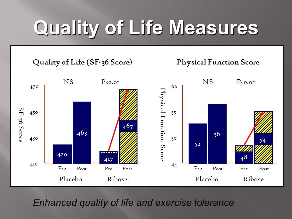 Quality of Life Measures SF-36 Score 470 410 430 RibosePlacebo 450 NSP<0.01 Quality of Life (SF-36 Score)Physical Function Score 60 45 55 50 RibosePla