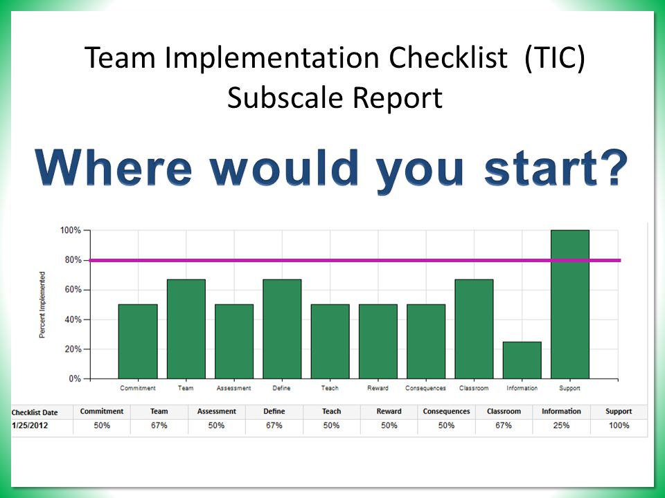Team Implementation Checklist (TIC) Subscale Report