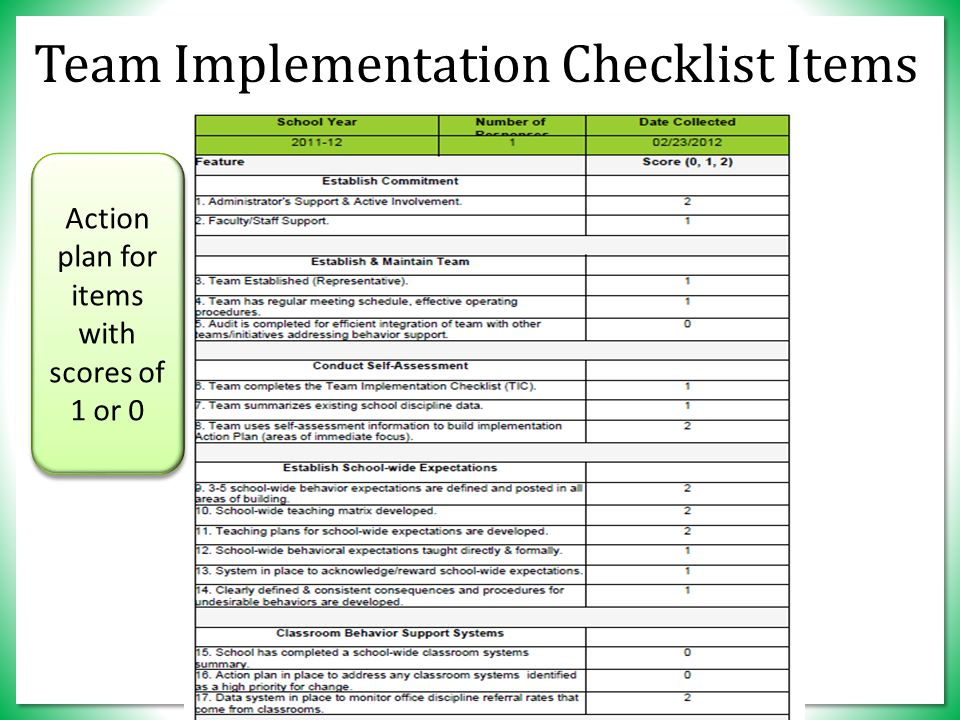 Team Implementation Checklist Items Action plan for items with scores of 1 or 0