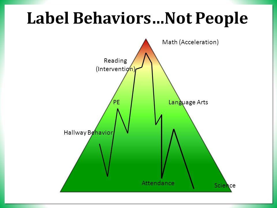 Attendance Math (Acceleration) Reading (Intervention) PE Hallway Behavior Language Arts Science Label Behaviors…Not People