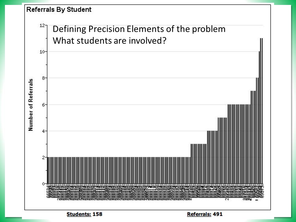 Defining Precision Elements of the problem What students are involved