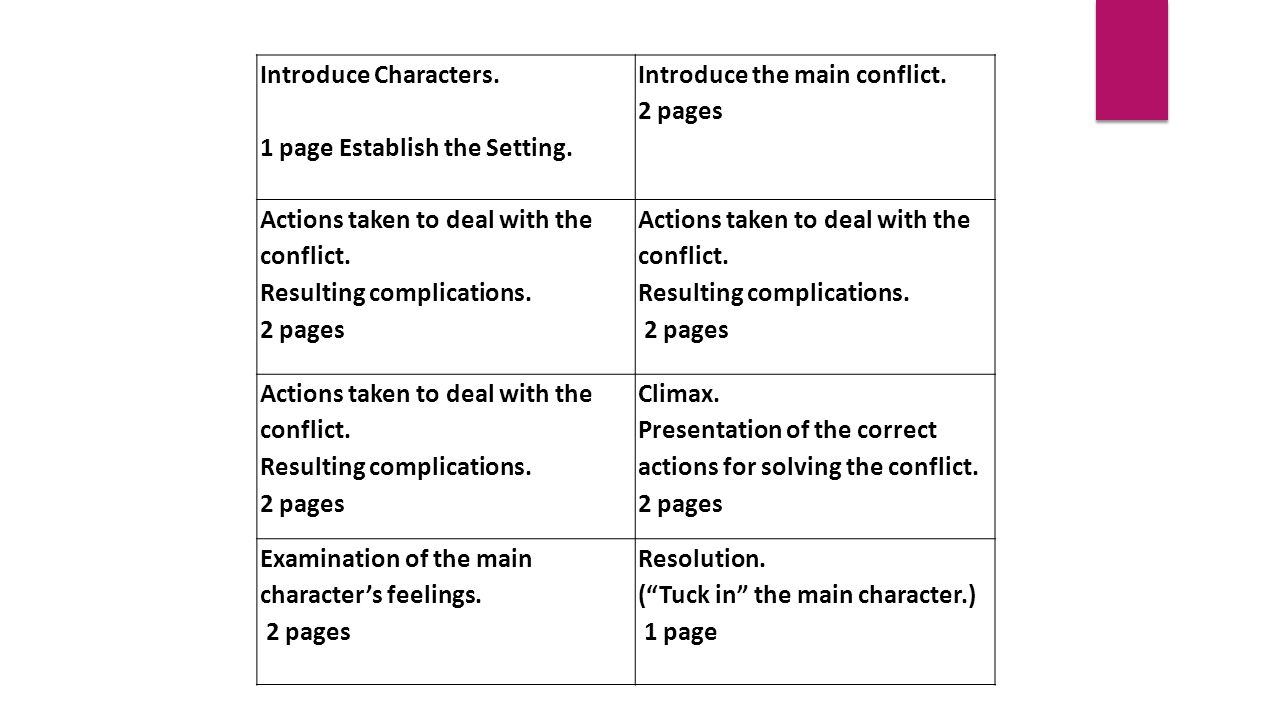 Introduce Characters. 1 page Establish the Setting.