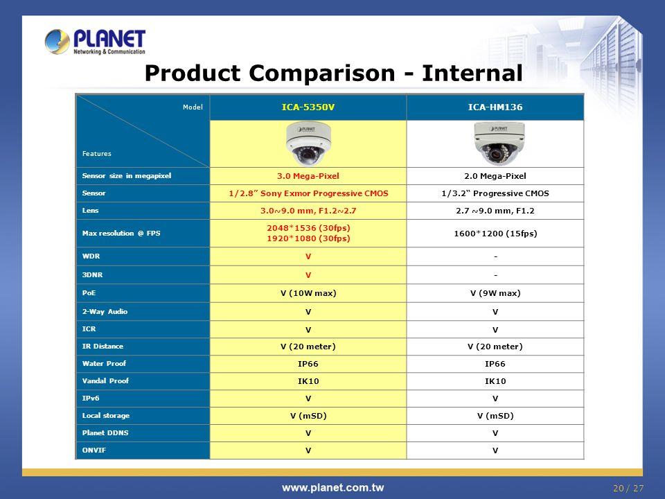 Product Comparison - Internal Model Features ICA-5350VICA-HM136 Sensor size in megapixel 3.0 Mega-Pixel2.0 Mega-Pixel Sensor 1/2.8 Sony Exmor Progressive CMOS1/3.2 Progressive CMOS Lens 3.0~9.0 mm, F1.2~2.72.7 ~9.0 mm, F1.2 Max resolution @ FPS 2048*1536 (30fps) 1920*1080 (30fps) 1600*1200 (15fps) WDR V- 3DNR V- PoE V (10W max)V (9W max) 2-Way Audio VV ICR VV IR Distance V (20 meter) Water Proof IP66 Vandal Proof IK10 IPv6 VV Local storage V (mSD) Planet DDNS VV ONVIF VV 20 / 27