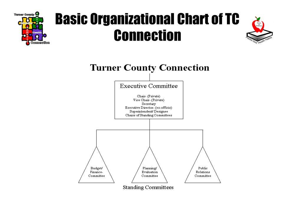 Basic Organizational Chart of TC Connection