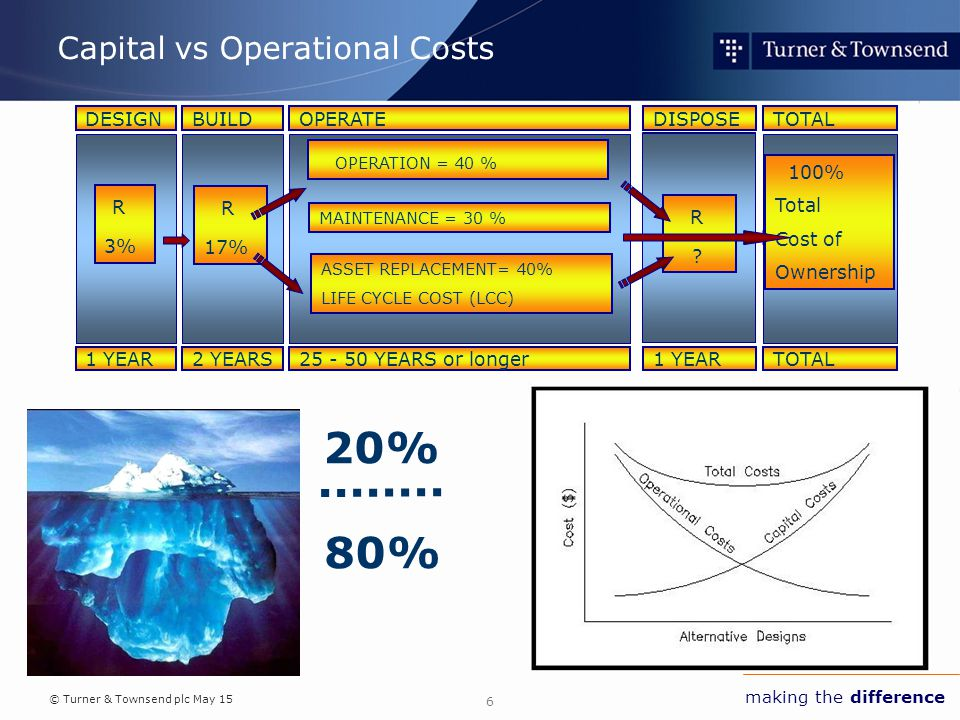 © Turner & Townsend plc May 15 making the difference Capital vs Operational Costs 6 80% 20% model DESIGNBUILDDISPOSETOTALOPERATE 1 YEAR2 YEARS1 YEARTOTAL25 - 50 YEARS or longer R 3% R 17% OPERATION = 40 % MAINTENANCE = 30 % ASSET REPLACEMENT= 40% LIFE CYCLE COST (LCC) R .