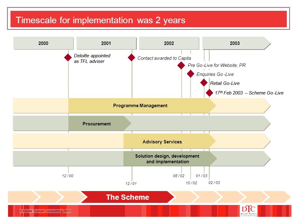 © Derek Turner Consulting 2003 Timescale for implementation was 2 years The Scheme
