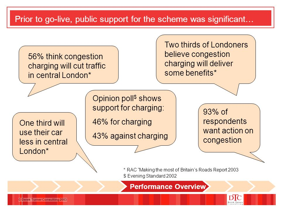 © Derek Turner Consulting 2003 Prior to go-live, public support for the scheme was significant… 56% think congestion charging will cut traffic in central London* Two thirds of Londoners believe congestion charging will deliver some benefits* One third will use their car less in central London* 93% of respondents want action on congestion Opinion poll $ shows support for charging: 46% for charging 43% against charging * RAC Making the most of Britain's Roads Report 2003 $ Evening Standard 2002 Performance Overview