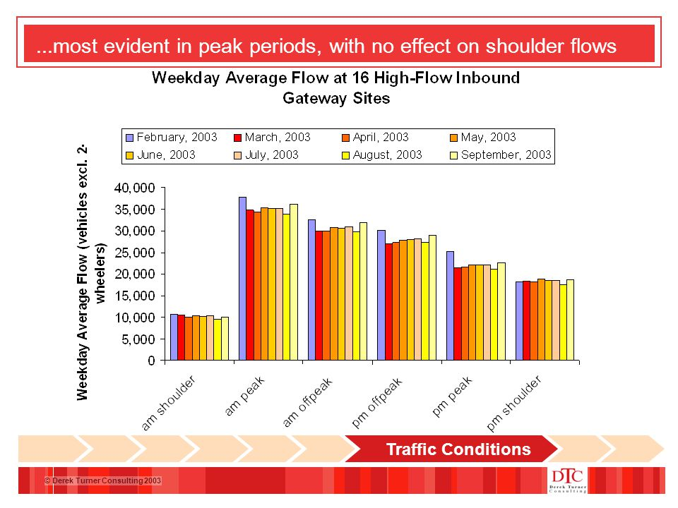 © Derek Turner Consulting 2003...most evident in peak periods, with no effect on shoulder flows Traffic Conditions