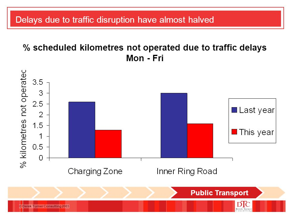 © Derek Turner Consulting 2003 % scheduled kilometres not operated due to traffic delays Mon - Fri Delays due to traffic disruption have almost halved Public Transport